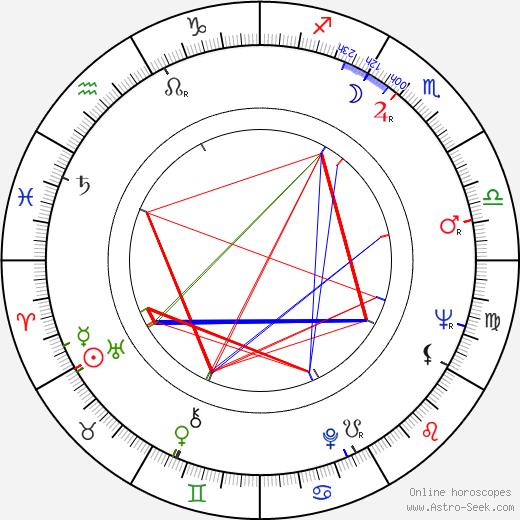Aleksandr Muratov 1935 birth chart, Aleksandr Muratov 1935 astro natal horoscope, astrology