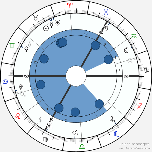 Arielle Aumont wikipedia, horoscope, astrology, instagram