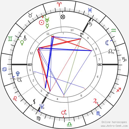 Arielle Aumont tema natale, oroscopo, Arielle Aumont oroscopi gratuiti, astrologia