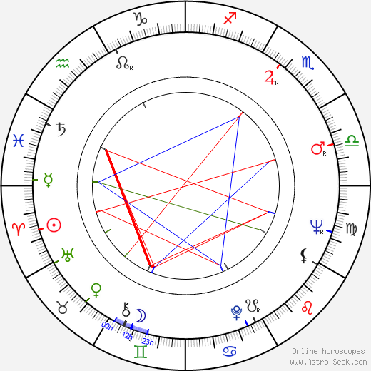 Bobby Bare birth chart, Bobby Bare astro natal horoscope, astrology