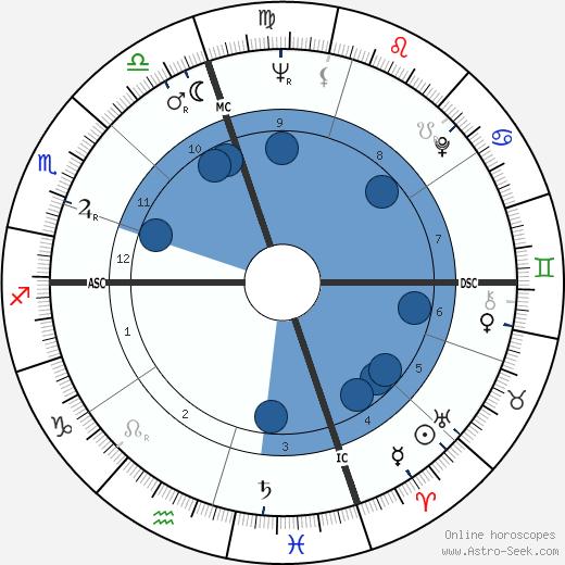 Bobby Vinton wikipedia, horoscope, astrology, instagram