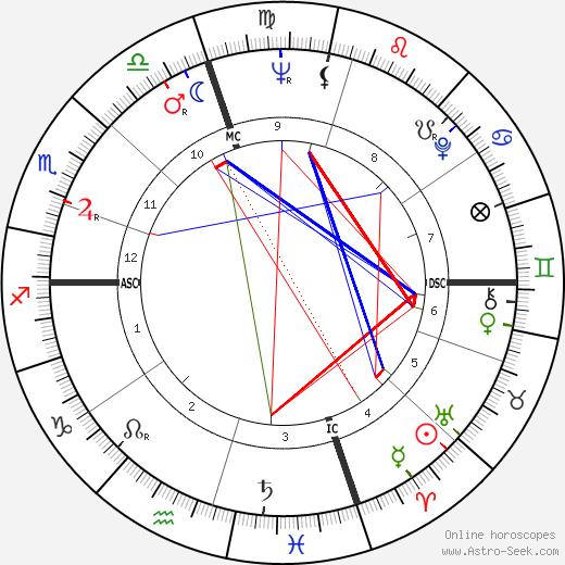 Бобби Винтон Bobby Vinton день рождения гороскоп, Bobby Vinton Натальная карта онлайн