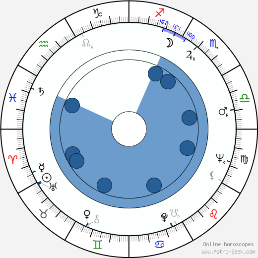 Charles Grodin wikipedia, horoscope, astrology, instagram