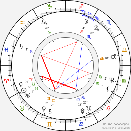 Charles Grodin birth chart, biography, wikipedia 2019, 2020