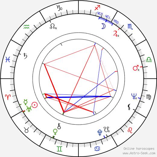 Charles Grodin astro natal birth chart, Charles Grodin horoscope, astrology