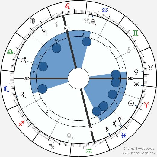 Christel Schoeder wikipedia, horoscope, astrology, instagram