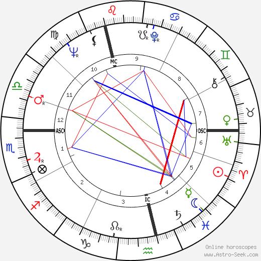 Christel Schoeder birth chart, Christel Schoeder astro natal horoscope, astrology