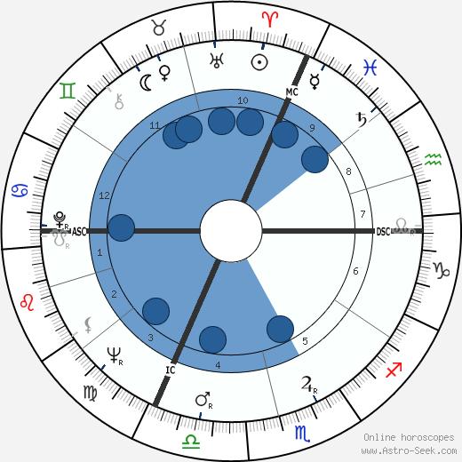 Daniel Vernay wikipedia, horoscope, astrology, instagram