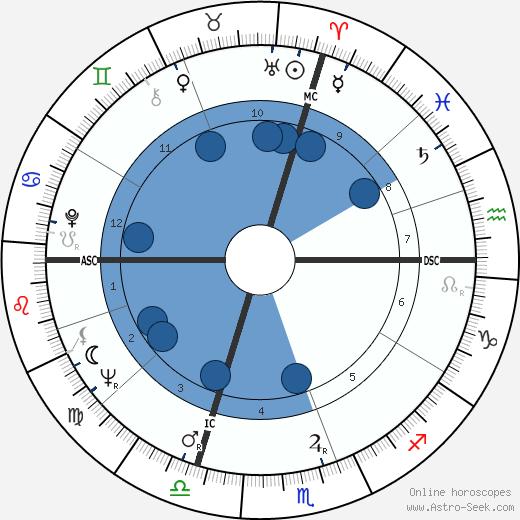 Didi Pergo wikipedia, horoscope, astrology, instagram