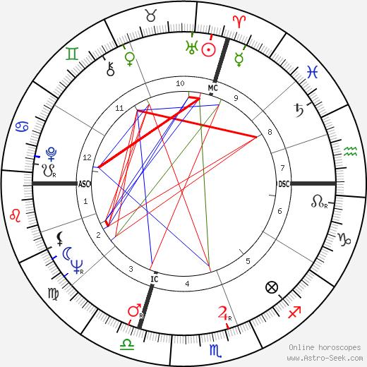 Didi Pergo birth chart, Didi Pergo astro natal horoscope, astrology
