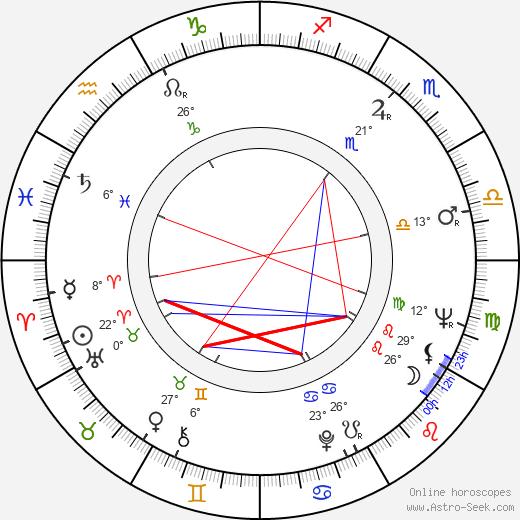 Doug McGrath birth chart, biography, wikipedia 2018, 2019