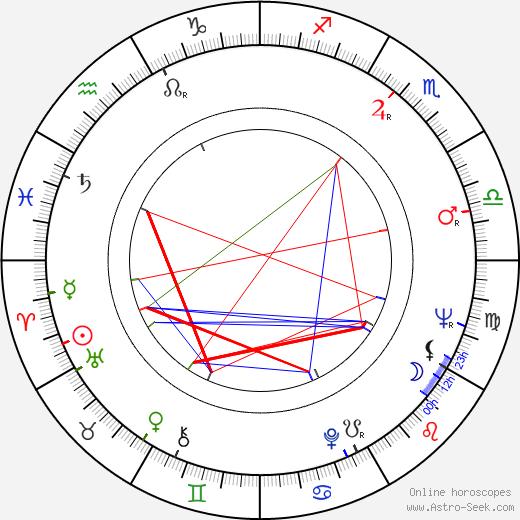 Doug McGrath astro natal birth chart, Doug McGrath horoscope, astrology