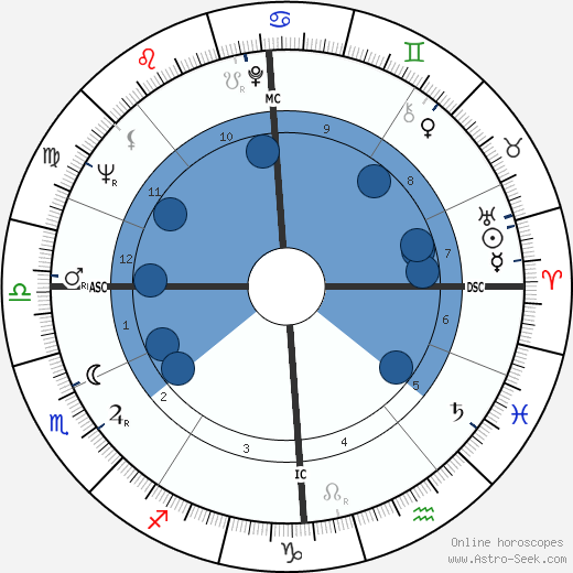 Dudley Moore horoscope, astrology, sign, zodiac, date of birth, instagram