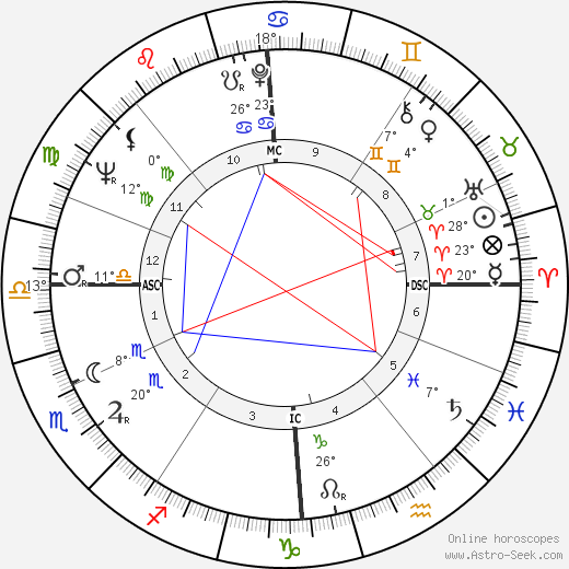 Dudley Moore birth chart, biography, wikipedia 2019, 2020