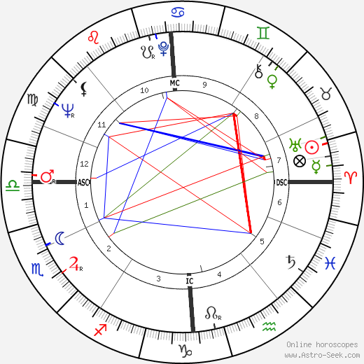 Dudley Moore astro natal birth chart, Dudley Moore horoscope, astrology
