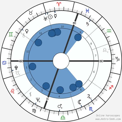 Edwin Lanehart wikipedia, horoscope, astrology, instagram