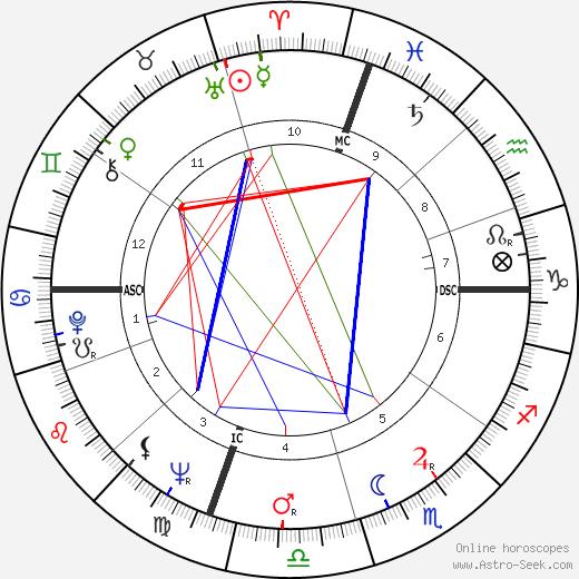Edwin Lanehart birth chart, Edwin Lanehart astro natal horoscope, astrology
