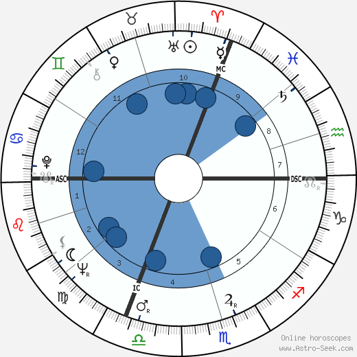 Erich von Däniken wikipedia, horoscope, astrology, instagram