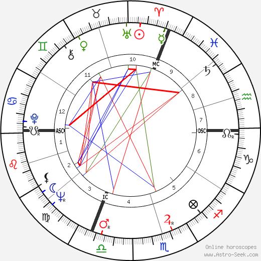 Erich von Däniken astro natal birth chart, Erich von Däniken horoscope, astrology