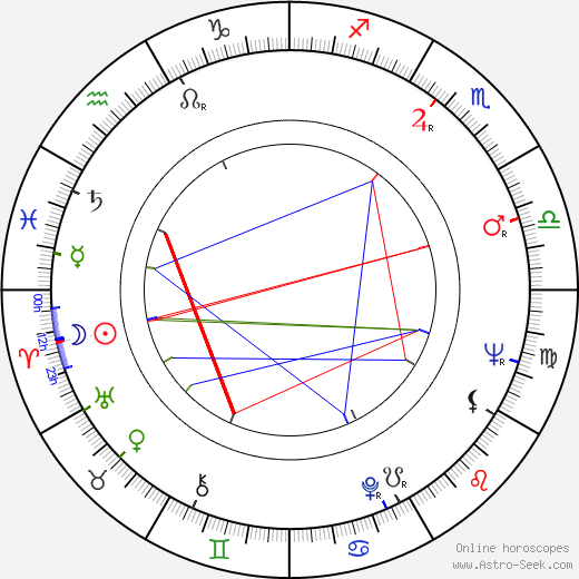 Eva Límanová astro natal birth chart, Eva Límanová horoscope, astrology