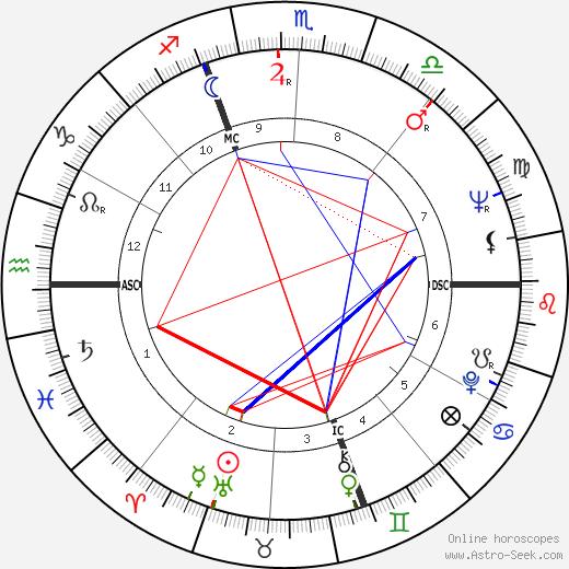 Fiorenza Cossotto astro natal birth chart, Fiorenza Cossotto horoscope, astrology