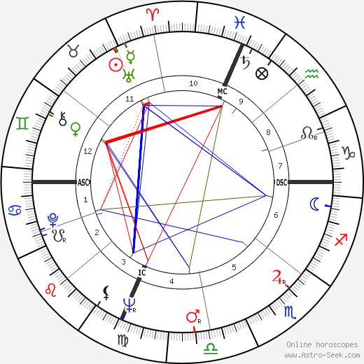 Франко Читти Franco Citti день рождения гороскоп, Franco Citti Натальная карта онлайн