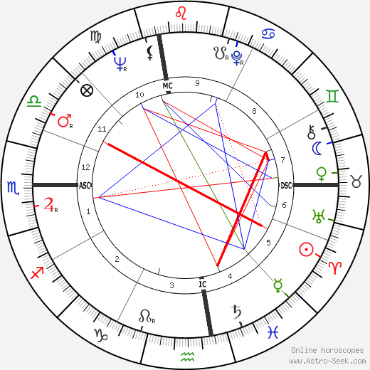 Fred Bongusto tema natale, oroscopo, Fred Bongusto oroscopi gratuiti, astrologia