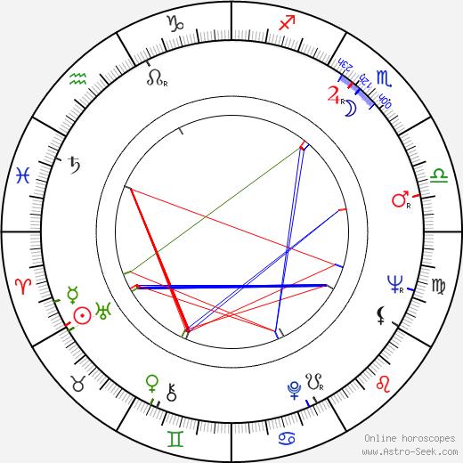 Gary Raymond birth chart, Gary Raymond astro natal horoscope, astrology