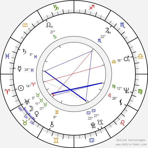 Giovanni Cianfriglia birth chart, biography, wikipedia 2019, 2020