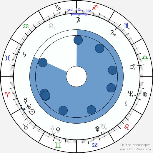 Giuseppe Gargani wikipedia, horoscope, astrology, instagram