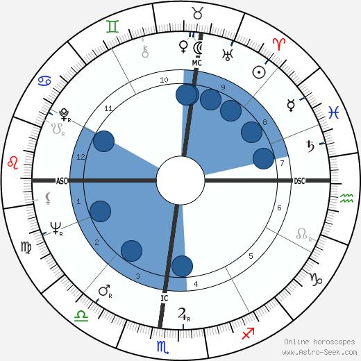 H. M. Hoover wikipedia, horoscope, astrology, instagram
