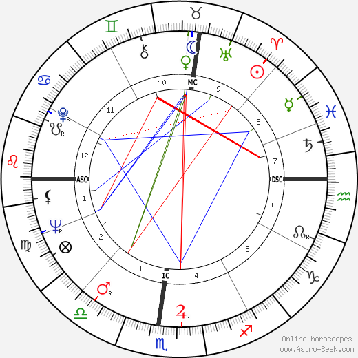 H. M. Hoover birth chart, H. M. Hoover astro natal horoscope, astrology