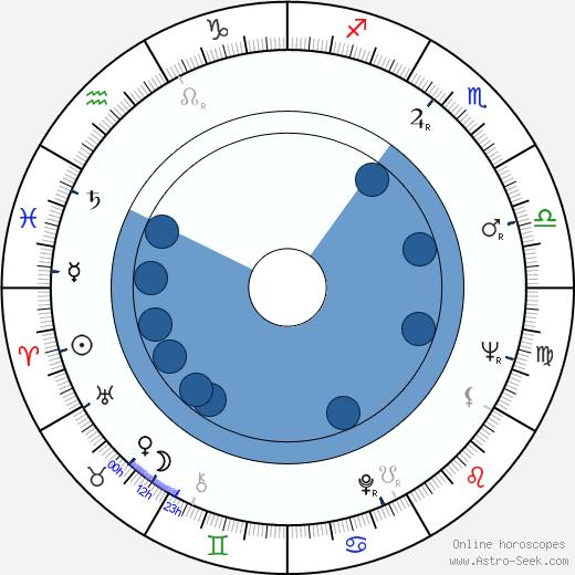 Harald Tusberg wikipedia, horoscope, astrology, instagram