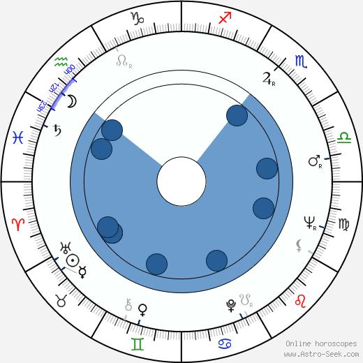 Helga Labudda wikipedia, horoscope, astrology, instagram