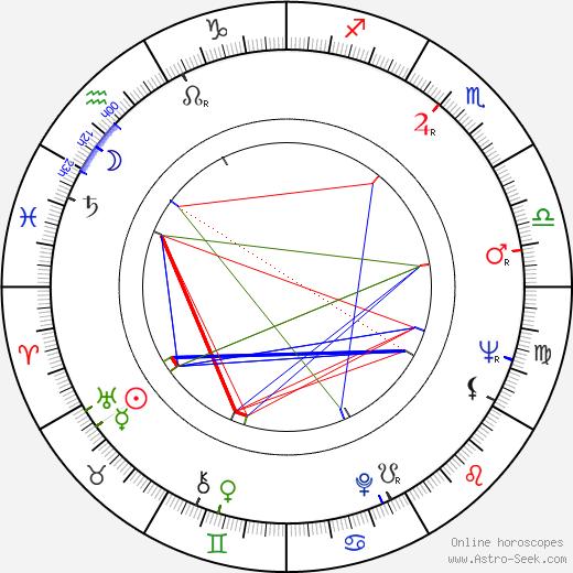 Helga Labudda birth chart, Helga Labudda astro natal horoscope, astrology