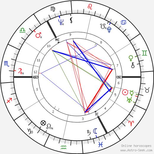 James Wray tema natale, oroscopo, James Wray oroscopi gratuiti, astrologia