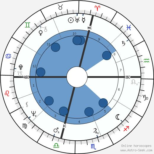 Joel Spivak wikipedia, horoscope, astrology, instagram