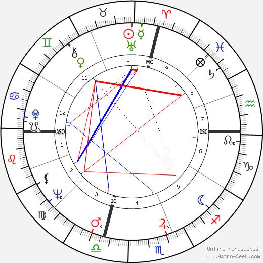 Joel Spivak день рождения гороскоп, Joel Spivak Натальная карта онлайн
