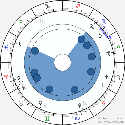Josef Vojta wikipedia, horoscope, astrology, instagram