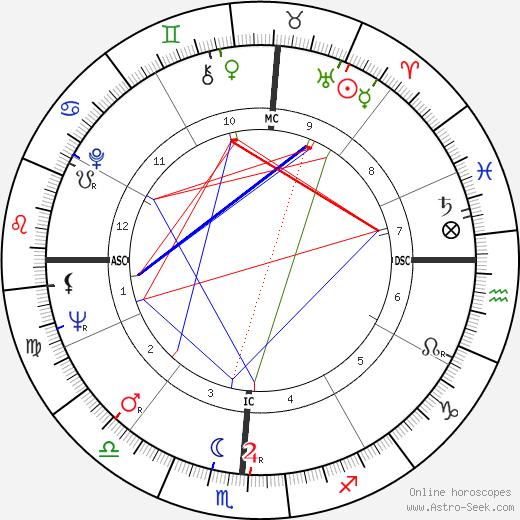 Justin Rigali astro natal birth chart, Justin Rigali horoscope, astrology