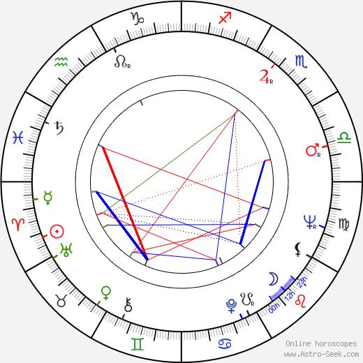 Lee H. Katzin birth chart, Lee H. Katzin astro natal horoscope, astrology