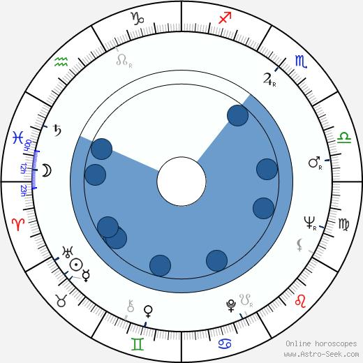 Lennie Weinrib wikipedia, horoscope, astrology, instagram