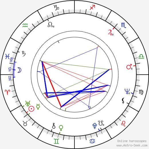 Lennie Weinrib astro natal birth chart, Lennie Weinrib horoscope, astrology