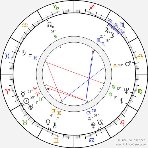Mario Camus birth chart, biography, wikipedia 2020, 2021