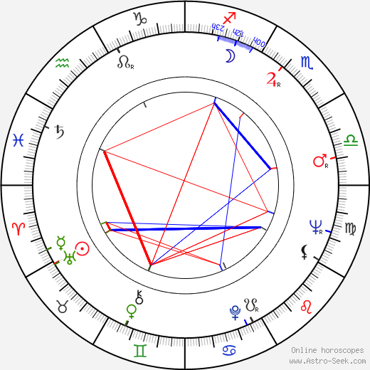 Mario Machado день рождения гороскоп, Mario Machado Натальная карта онлайн