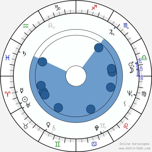 Masanori Hata wikipedia, horoscope, astrology, instagram