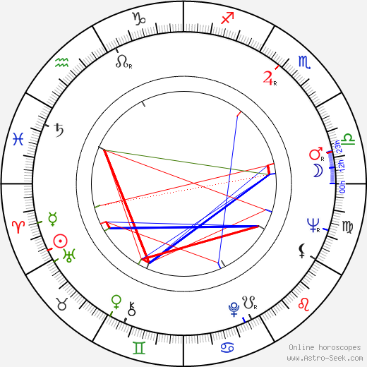 Masanori Hata birth chart, Masanori Hata astro natal horoscope, astrology
