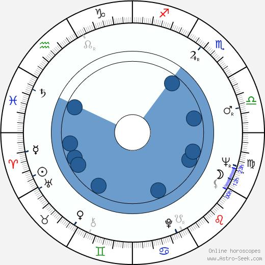 Piero Schivazappa wikipedia, horoscope, astrology, instagram