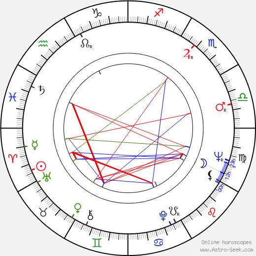 Piero Schivazappa tema natale, oroscopo, Piero Schivazappa oroscopi gratuiti, astrologia