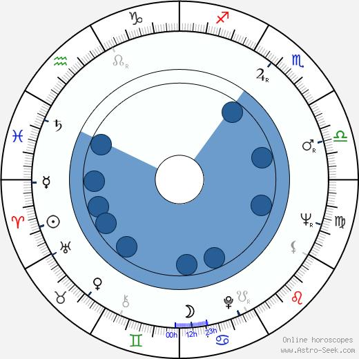 Rajmund Jarosz wikipedia, horoscope, astrology, instagram